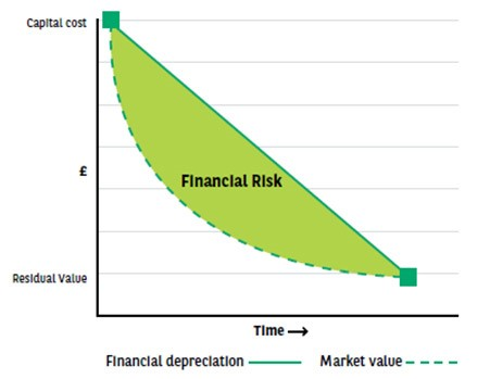 An illustration to show how a vehicle's value can depreciate more quickly than the finance is paid off