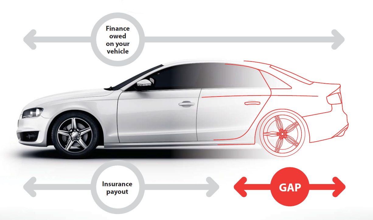 The 'gap' is the difference between the finance owed on your vehicle and the insurance payout